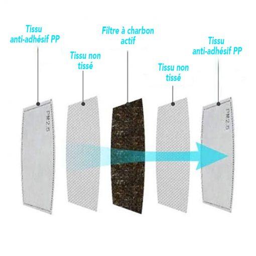 plein-de-gadget-filtre-a-charbon-actif-detail